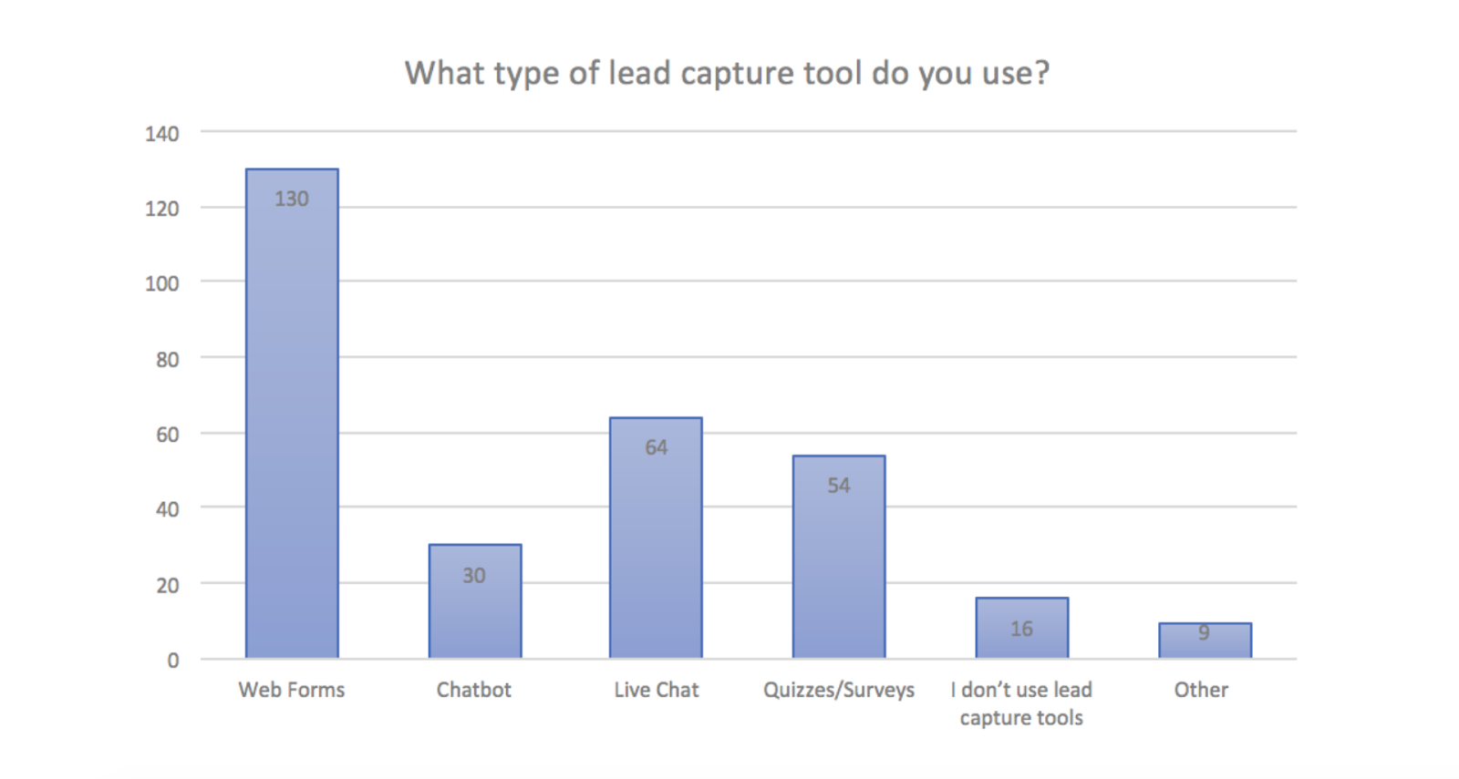 lead catturate con  tool di lead generation