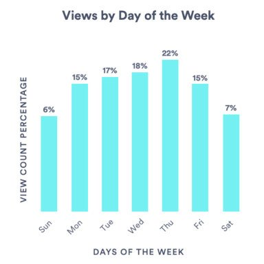 2Video-views-by-day-of-the-week