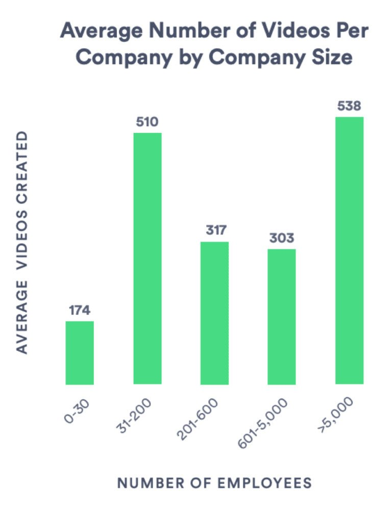 4Average-number-of-videos-per-company-by-company-size