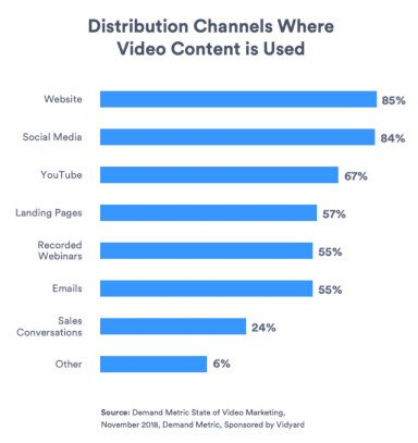 6Distribution-channels-where-video-content-is-used-768x814